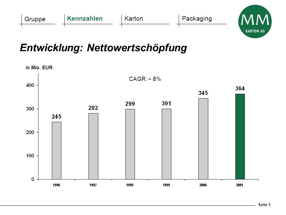 Seite 5 Entwicklung: Nettowertschöpfung Gruppe KennzahlenKartonPackaging CAGR: ~ 8% in Mio. EUR
