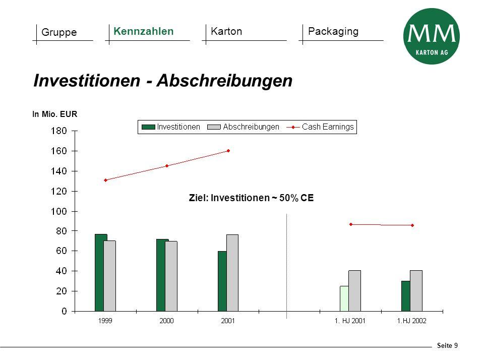 Seite 9 Investitionen - Abschreibungen Gruppe KennzahlenKartonPackaging In Mio. EUR Ziel: Investitionen ~ 50% CE