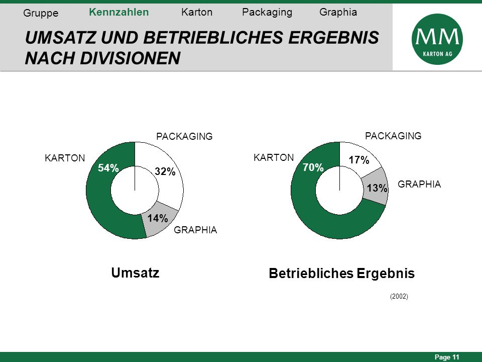 Page 11 (2002) Umsatz 56% Betriebliches Ergebnis 17% PACKAGING KARTON 70% UMSATZ UND BETRIEBLICHES ERGEBNIS NACH DIVISIONEN GRAPHIA 13% PACKAGING KART