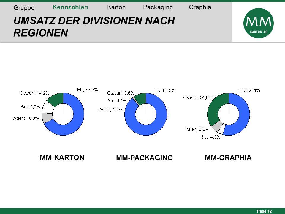 Page 12 56% 70% UMSATZ DER DIVISIONEN NACH REGIONEN 54% Gruppe KennzahlenKartonPackagingGraphia MM-KARTON MM-GRAPHIAMM-PACKAGING