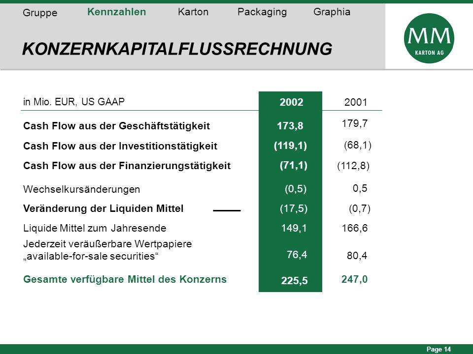 Page 14 KONZERNKAPITALFLUSSRECHNUNG Gruppe KennzahlenKartonPackagingGraphia in Mio. EUR, US GAAP 20022001 Cash Flow aus der Geschäftstätigkeit173,8 17