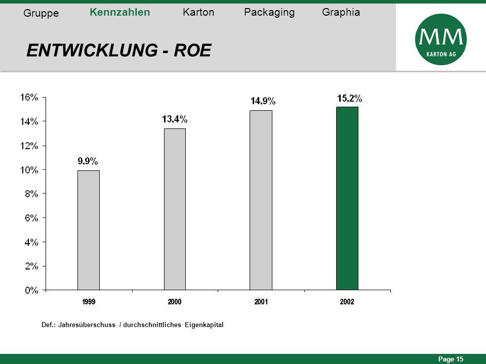 Page 15 ENTWICKLUNG - ROE Gruppe KennzahlenKartonPackagingGraphia Def.: Jahresüberschuss / durchschnittliches Eigenkapital