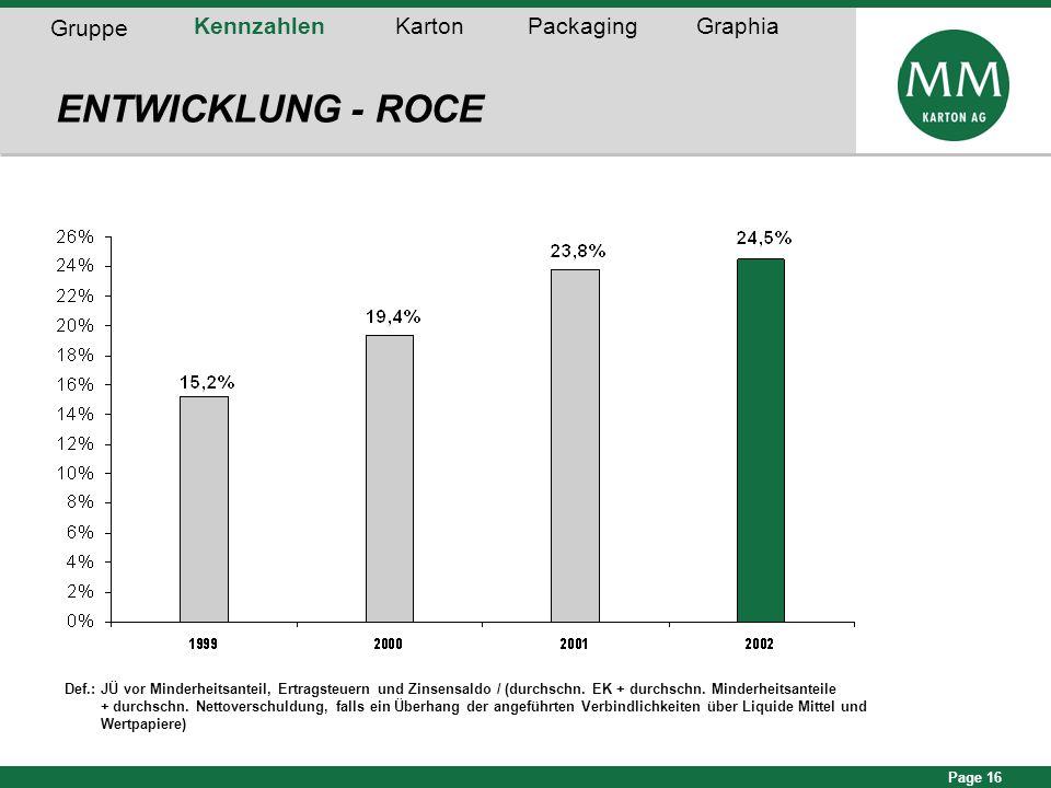 Page 16 ENTWICKLUNG - ROCE Gruppe KennzahlenKartonPackagingGraphia Def.: JÜ vor Minderheitsanteil, Ertragsteuern und Zinsensaldo / (durchschn. EK + du