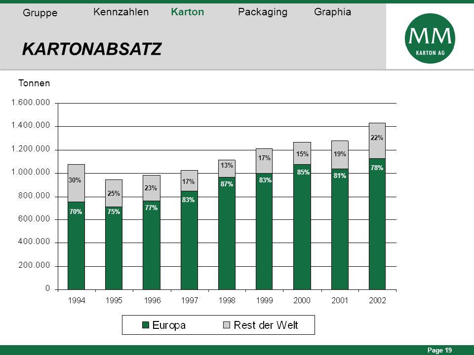 Page 19 KARTONABSATZ Tonnen 70%75% 77% 83% 87% 83% 85% 81% 30% 25% 23% 17% 13% 17% 15% 19% 78% 22% Gruppe KennzahlenKartonPackagingGraphia