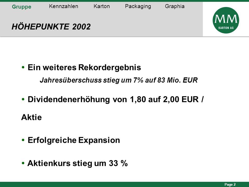 Page 2 Gruppe KennzahlenKartonPackagingGraphia HÖHEPUNKTE 2002  Ein weiteres Rekordergebnis Jahresüberschuss stieg um 7% auf 83 Mio. EUR  Dividenden
