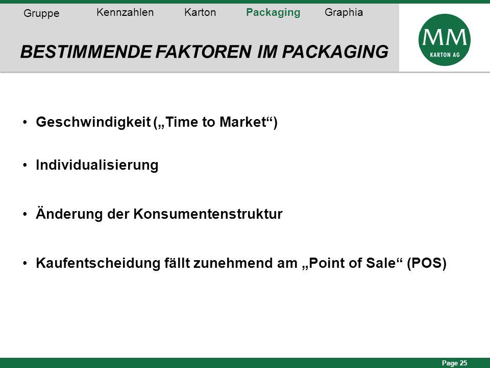 """Page 25 Geschwindigkeit (""""Time to Market"""") Individualisierung Änderung der Konsumentenstruktur Kaufentscheidung fällt zunehmend am """"Point of Sale"""" (PO"""