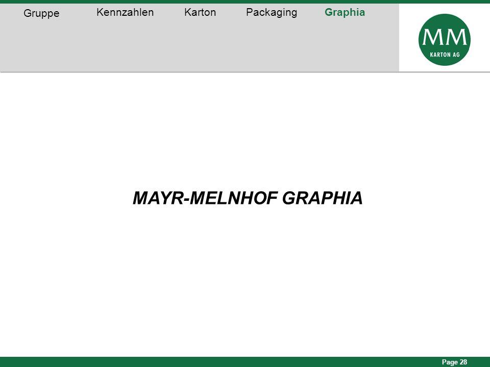 Page 28 MAYR-MELNHOF GRAPHIA Gruppe KennzahlenKartonPackagingGraphia