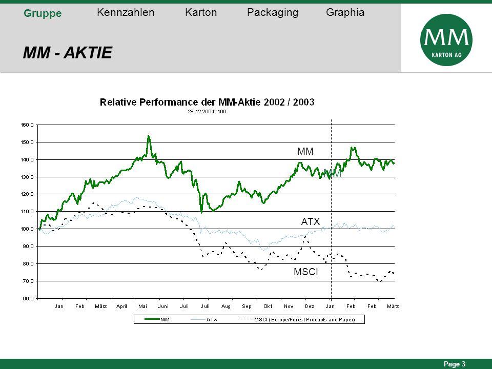 Page 3 Gruppe KennzahlenKartonPackagingGraphia MM - AKTIE MM MSCI ATX