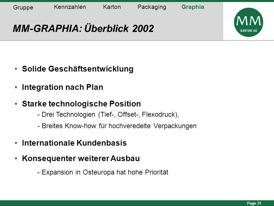 Page 31 Solide Geschäftsentwicklung Integration nach Plan Starke technologische Position - Drei Technologien (Tief-, Offset-, Flexodruck), - Breites K