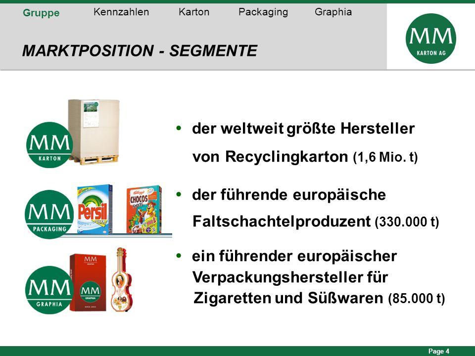 Page 4 Gruppe KennzahlenKartonPackagingGraphia MARKTPOSITION - SEGMENTE  der weltweit größte Hersteller von Recyclingkarton (1,6 Mio. t)  der führen