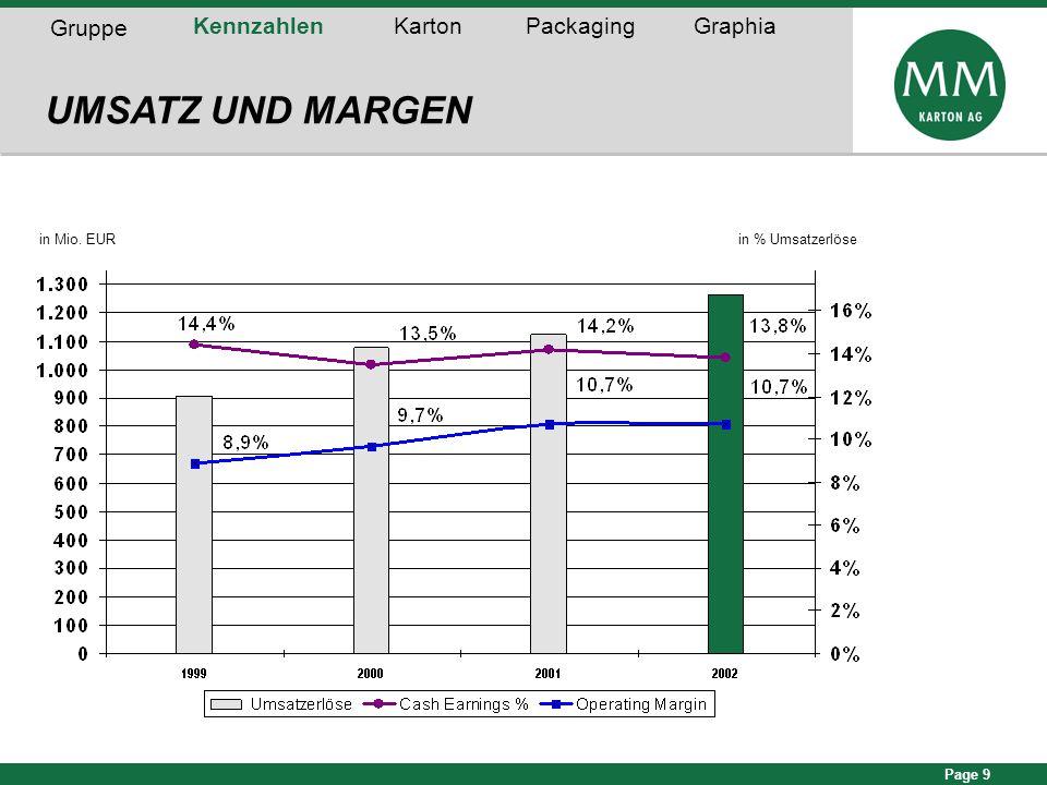 Page 9 in Mio. EURin % Umsatzerlöse UMSATZ UND MARGEN Gruppe KennzahlenKartonPackagingGraphia