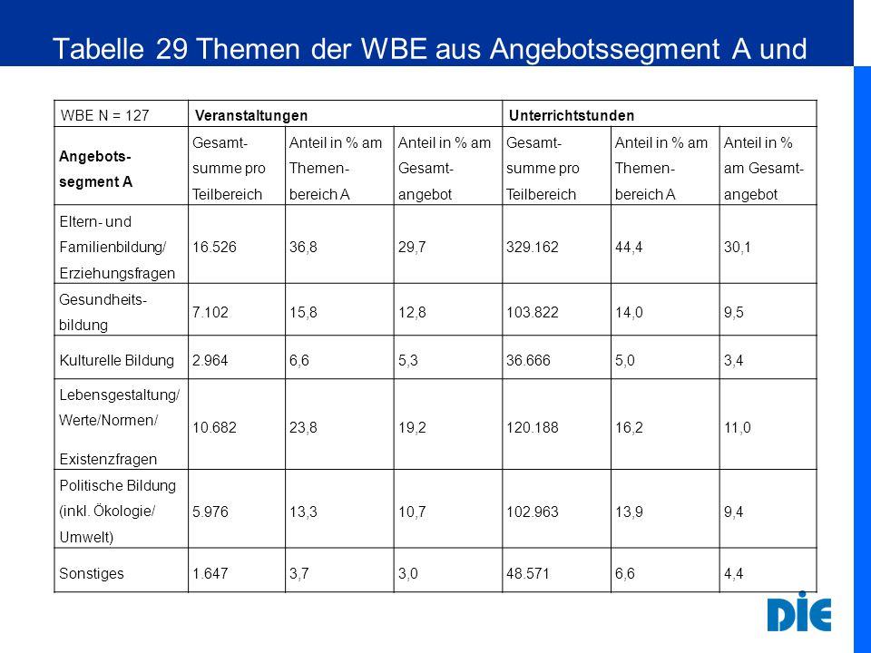 Tabelle 29 Themen der WBE aus Angebotssegment A und deren Anteile am Gesamtangebot 2008 WBE N = 127VeranstaltungenUnterrichtstunden Angebots- segment A Gesamt- summe pro Teilbereich Anteil in % am Themen- bereich A Anteil in % am Gesamt- angebot Gesamt- summe pro Teilbereich Anteil in % am Themen- bereich A Anteil in % am Gesamt- angebot Eltern- und Familienbildung/ Erziehungsfragen 16.52636,829,7329.16244,430,1 Gesundheits- bildung 7.10215,812,8103.82214,09,5 Kulturelle Bildung2.9646,65,336.6665,03,4 Lebensgestaltung/ Werte/Normen/ Existenzfragen 10.68223,819,2120.18816,211,0 Politische Bildung (inkl.