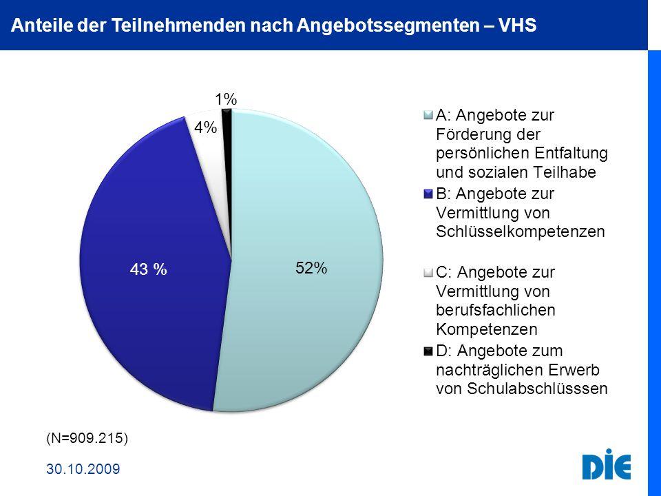Anteile der Teilnehmenden nach Angebotssegmenten – VHS 30.10.2009 (N=909.215)