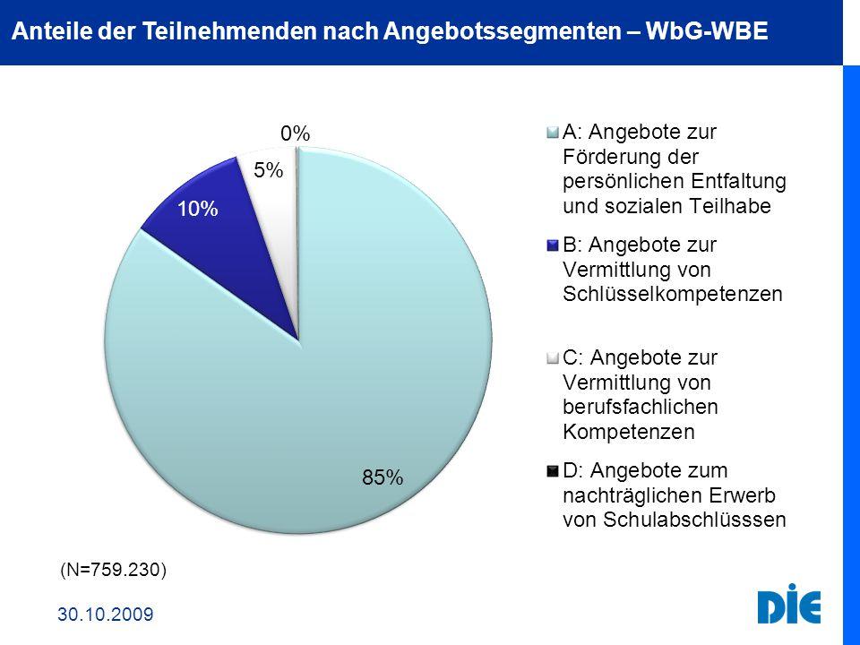 Anteile der Teilnehmenden nach Angebotssegmenten – WbG-WBE 30.10.2009 (N=759.230)
