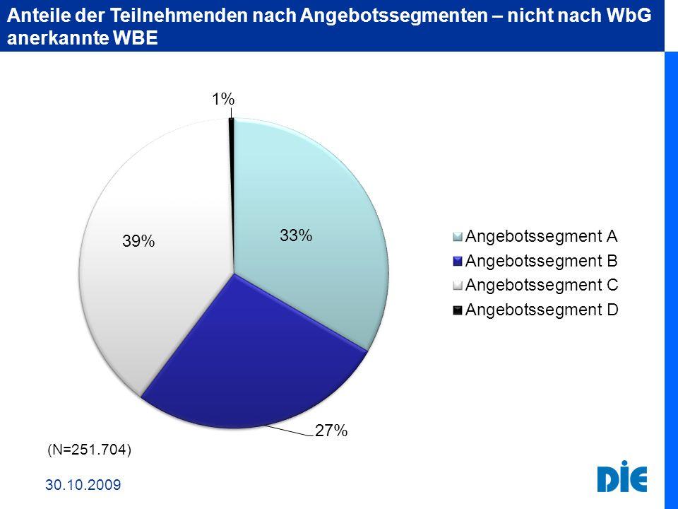 Anteile der Teilnehmenden nach Angebotssegmenten – nicht nach WbG anerkannte WBE 30.10.2009 (N=251.704)