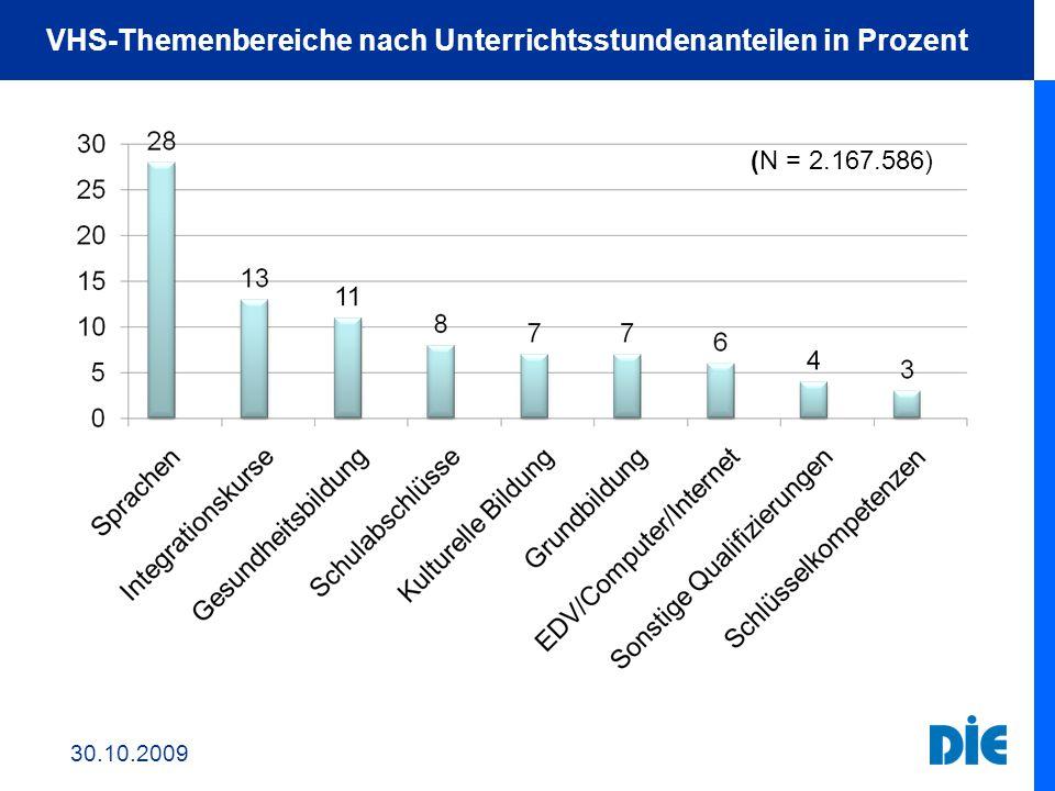 VHS-Themenbereiche nach Unterrichtsstundenanteilen in Prozent (N = 2.167.586) 30.10.2009
