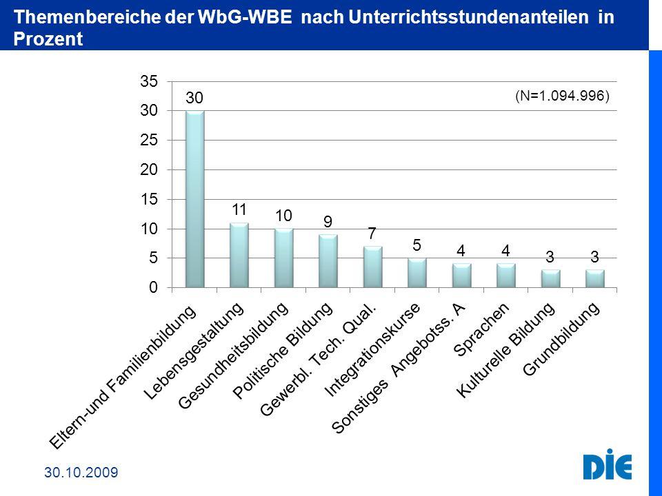 Themenbereiche der WbG-WBE nach Unterrichtsstundenanteilen in Prozent 30.10.2009 (N=1.094.996)