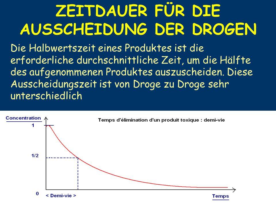 Die Halbwertszeit eines Produktes ist die erforderliche durchschnittliche Zeit, um die Hälfte des aufgenommenen Produktes auszuscheiden. Diese Aussche