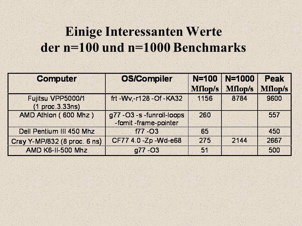 Einige Interessanten Werte der n=100 und n=1000 Benchmarks
