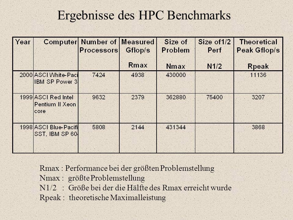 Ergebnisse des HPC Benchmarks Rmax : Performance bei der größten Problemstellung Nmax : größte Problemstellung N1/2 : Größe bei der die Hälfte des Rmax erreicht wurde Rpeak : theoretische Maximalleistung