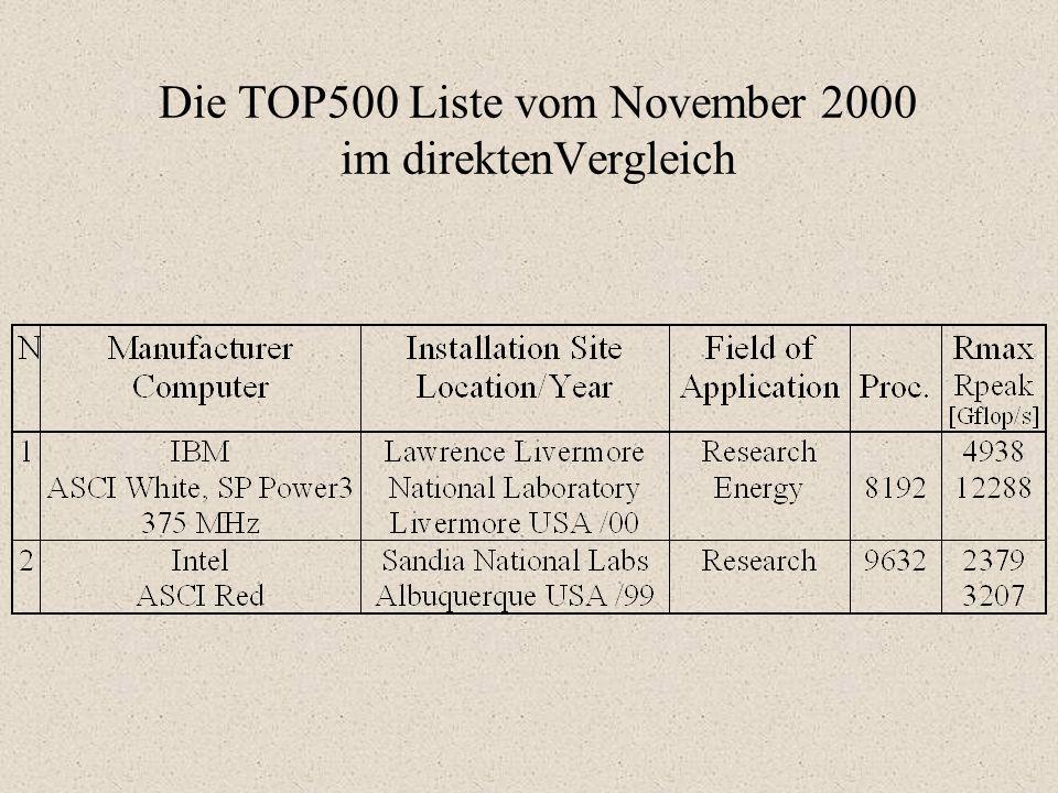 Die TOP500 Liste vom November 2000 im direktenVergleich