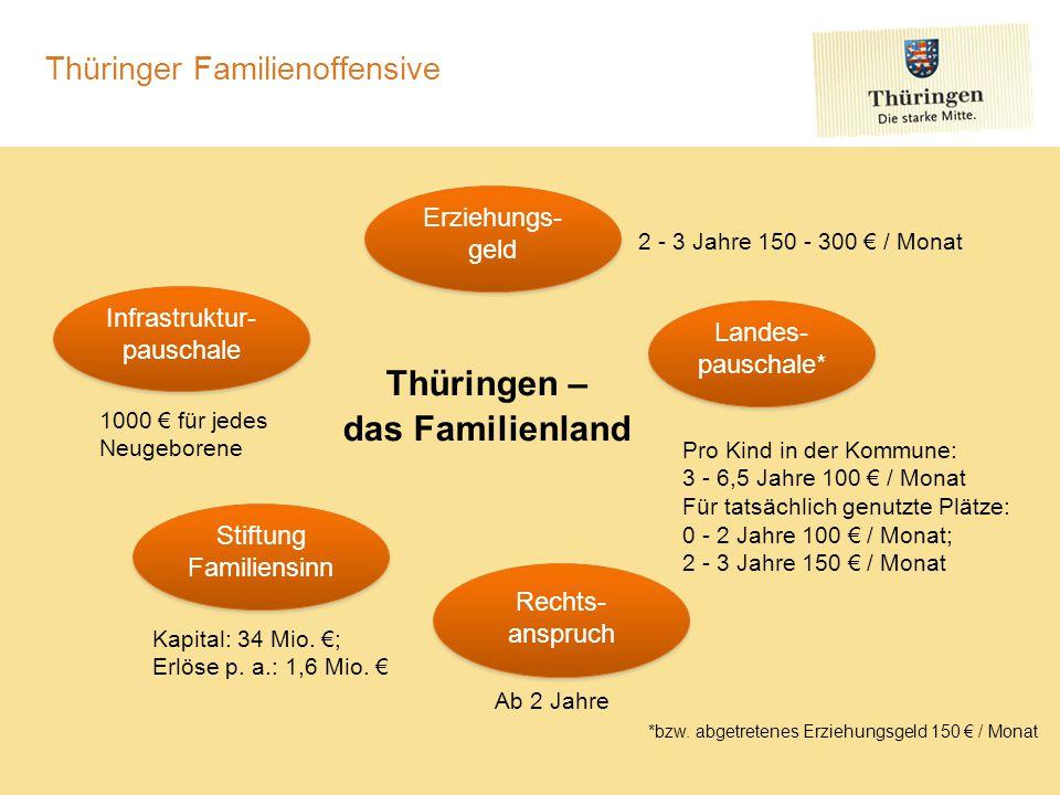 Thüringer Familienoffensive Thüringen – das Familienland Landes- pauschale* Infrastruktur- pauschale Erziehungs- geld Stiftung Familiensinn Rechts- an