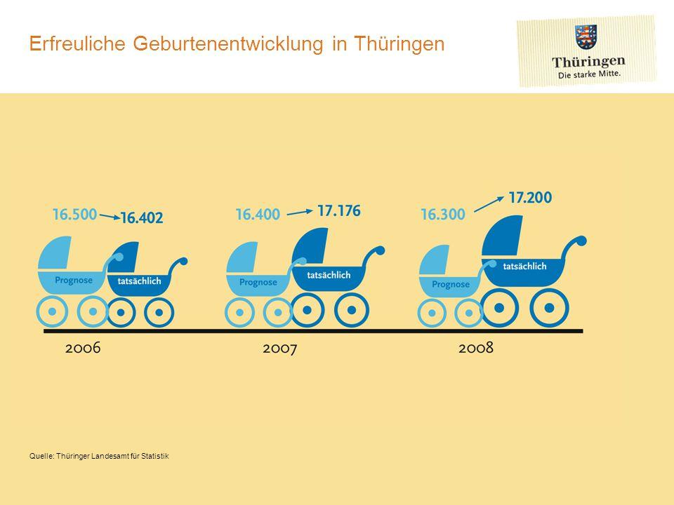 Erfreuliche Geburtenentwicklung in Thüringen Quelle: Thüringer Landesamt für Statistik