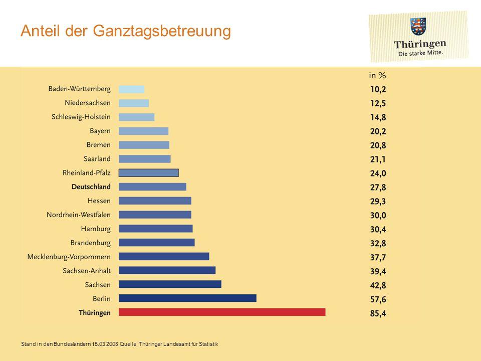 Stand in den Bundesländern 15.03 2008;Quelle: Thüringer Landesamt für Statistik Anteil der Ganztagsbetreuung