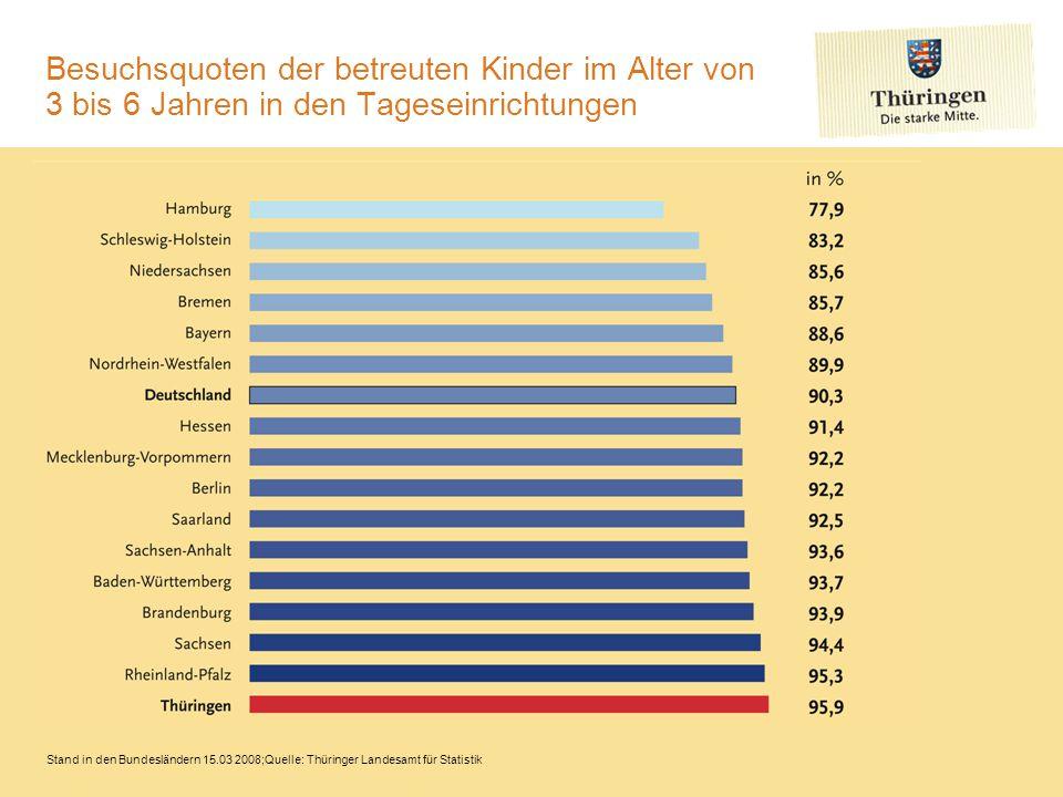 Personalschlüssel* in Kindertageseinrichtungen Stand in den Bundesländern 15.03 2008;Quelle: Thüringer Landesamt für Statistik Auf Grund der deutlich niedrigeren Betreuungszeiten und der geringeren Fachkräftequote in den Kindertagesstätten der alten Länder, sind nur die Personalschlüssel zwischen den jungen Ländern wirklich vergleichbar.
