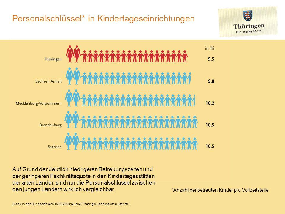 Personalschlüssel* in Kindertageseinrichtungen Stand in den Bundesländern 15.03 2008;Quelle: Thüringer Landesamt für Statistik Auf Grund der deutlich