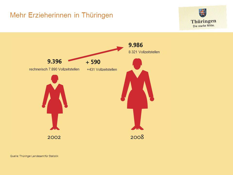 Mehr Erzieherinnen in Thüringen Quelle: Thüringer Landesamt für Statistik rechnerisch 7.890 Vollzeitstellen 8.321 Vollzeitstellen +431 Vollzeitstellen