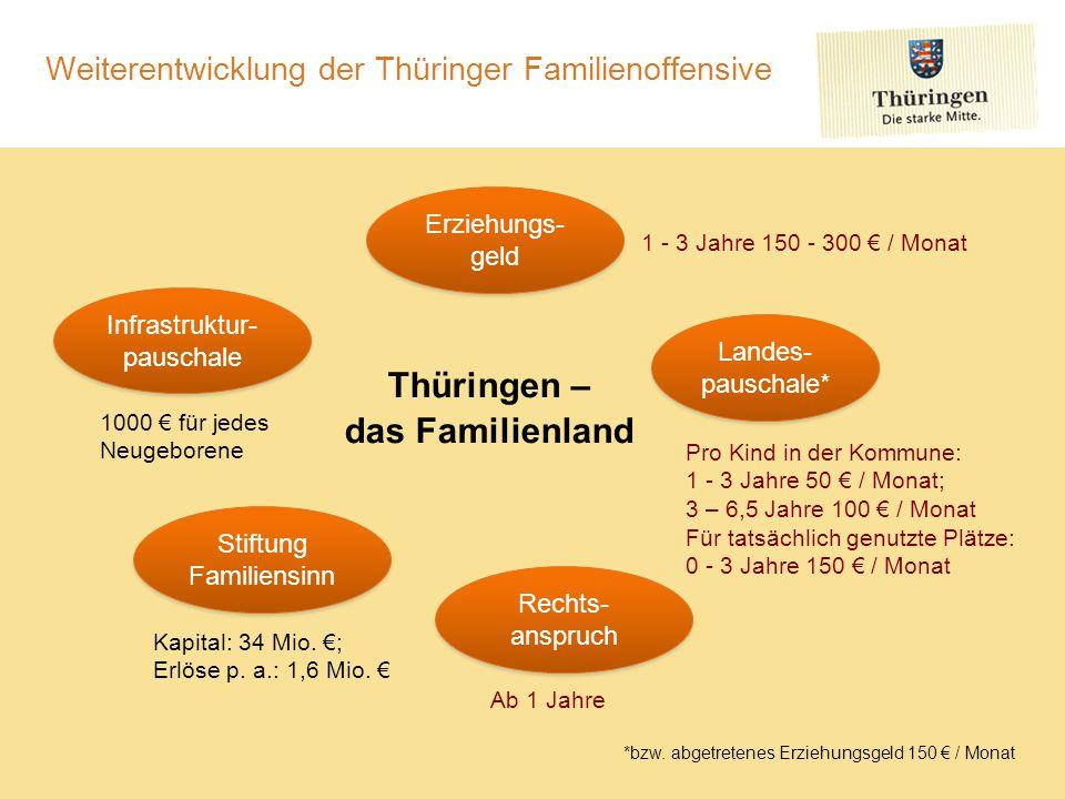 Weiterentwicklung der Thüringer Familienoffensive Thüringen – das Familienland Landes- pauschale* Infrastruktur- pauschale Erziehungs- geld Stiftung F