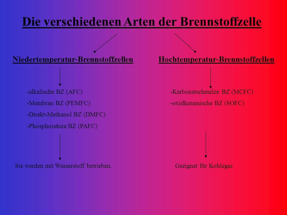 Niedertemperatur-Brennstoffzellen -alkalische BZ (AFC) -Membran BZ (PEMFC) -Direkt-Methanol BZ (DMFC) -Phosphorsäure BZ (PAFC) Hochtemperatur-Brennsto