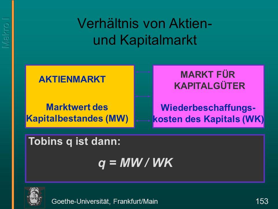 Goethe-Universität, Frankfurt/Main 153 Verhältnis von Aktien- und Kapitalmarkt AKTIENMARKT MARKT FÜR KAPITALGÜTER Marktwert des Kapitalbestandes (MW)