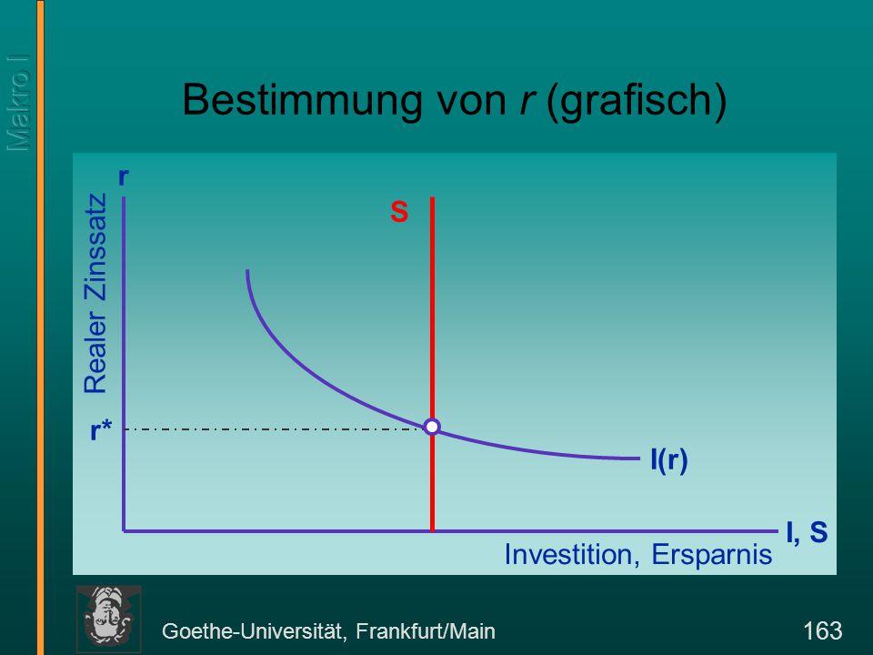 Goethe-Universität, Frankfurt/Main 163 Bestimmung von r (grafisch) I, S r Realer Zinssatz Investition, Ersparnis S I(r) r*