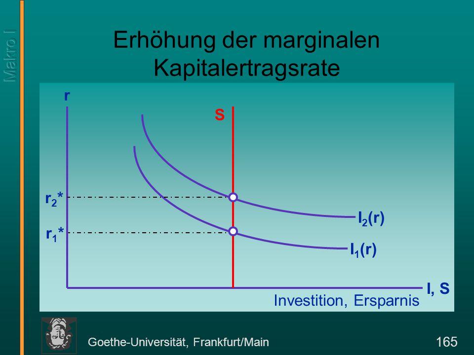 Goethe-Universität, Frankfurt/Main 165 Erhöhung der marginalen Kapitalertragsrate I, S r Investition, Ersparnis S I 1 (r) r1*r1* I 2 (r) r2*r2*