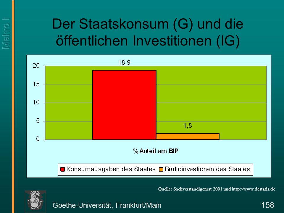 Goethe-Universität, Frankfurt/Main 158 Der Staatskonsum (G) und die öffentlichen Investitionen (IG) Quelle: Sachverständigenrat 2001 und http://www.de