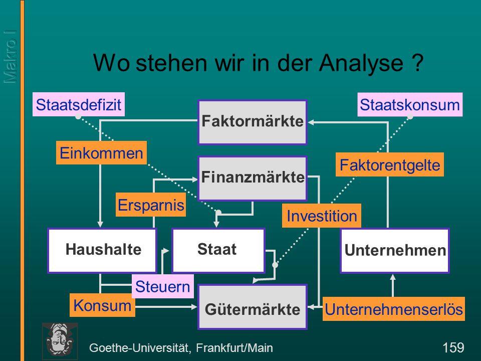 Goethe-Universität, Frankfurt/Main 159 Staatskonsum Staatsdefizit Wo stehen wir in der Analyse ? Faktorentgelte Unternehmenserlös Einkommen Konsum Ers