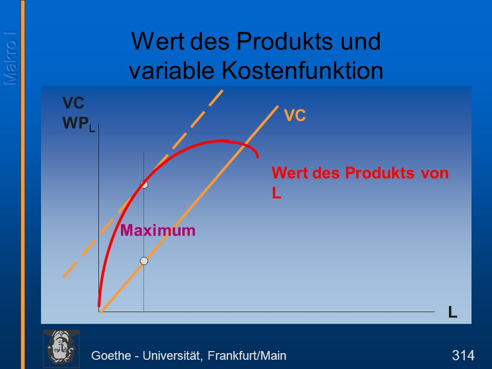 Goethe - Universität, Frankfurt/Main 315 Wert des Produkts und des Grenzprodukts Der Wert des Produkts ist E = x(L) p x.