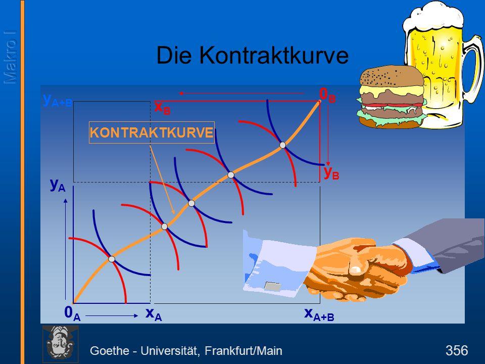 Goethe - Universität, Frankfurt/Main 356 yAyA 0A0A 0B0B xAxA xBxB yByB y A+B x A+B KONTRAKTKURVE Die Kontraktkurve
