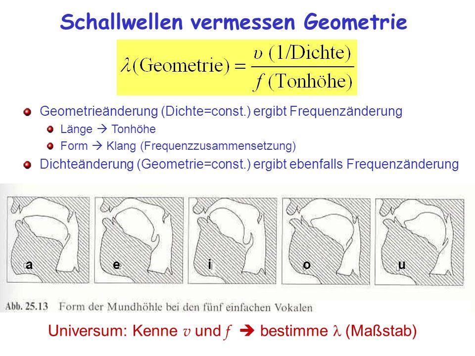 Schallwellen vermessen Geometrie Universum: Kenne v und f  bestimme (Maßstab) Geometrieänderung (Dichte=const.) ergibt Frequenzänderung Länge  Tonhöhe Form  Klang (Frequenzzusammensetzung) Dichteänderung (Geometrie=const.) ergibt ebenfalls Frequenzänderung aeiou
