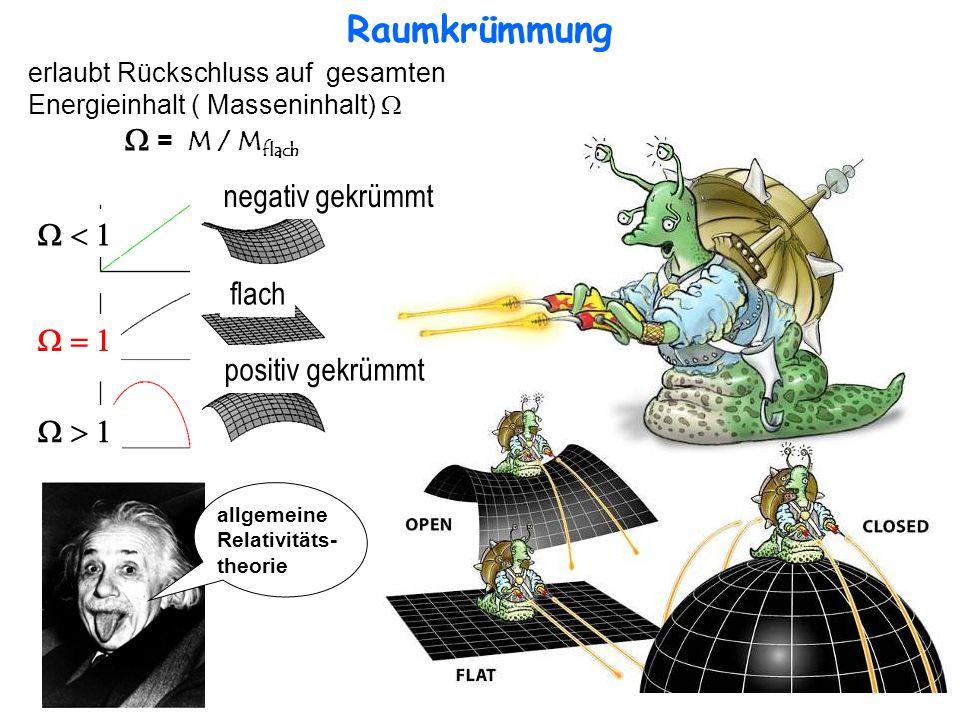 Raumkrümmung flach negativ gekrümmt positiv gekrümmt    erlaubt Rückschluss auf gesamten Energieinhalt ( Masseninhalt)   = M / M flach allgemeine Relativitäts- theorie