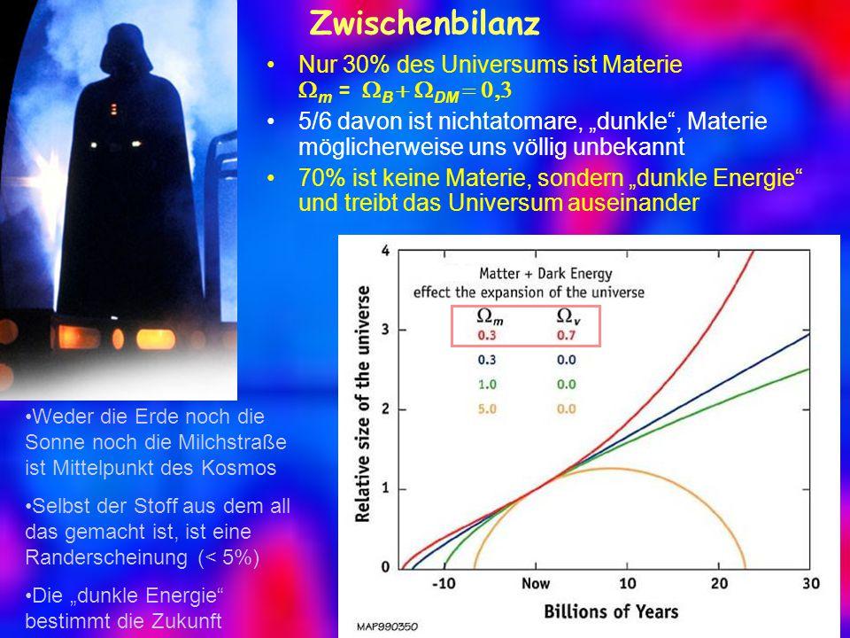 """Zwischenbilanz Nur 30% des Universums ist Materie  m =  B  DM  5/6 davon ist nichtatomare, """"dunkle , Materie möglicherweise uns völlig unbekannt 70% ist keine Materie, sondern """"dunkle Energie und treibt das Universum auseinander Weder die Erde noch die Sonne noch die Milchstraße ist Mittelpunkt des Kosmos Selbst der Stoff aus dem all das gemacht ist, ist eine Randerscheinung (< 5%) Die """"dunkle Energie bestimmt die Zukunft"""