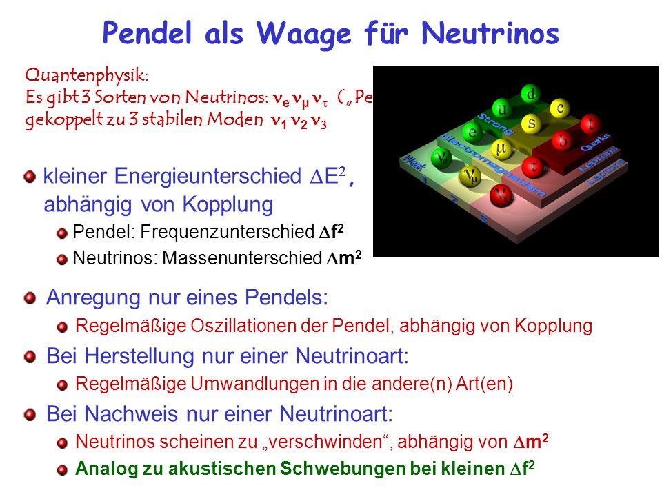 """Pendel als Waage für Neutrinos Quantenphysik: Es gibt 3 Sorten von Neutrinos: e µ  (""""Pendel ) gekoppelt zu 3 stabilen Moden 1 2  kleiner Energieunterschied  E ,  abhängig von Kopplung Pendel: Frequenzunterschied  f 2 Neutrinos: Massenunterschied  m 2 Anregung nur eines Pendels: Regelmäßige Oszillationen der Pendel, abhängig von Kopplung Bei Herstellung nur einer Neutrinoart: Regelmäßige Umwandlungen in die andere(n) Art(en) Bei Nachweis nur einer Neutrinoart: Neutrinos scheinen zu """"verschwinden , abhängig von  m 2 Analog zu akustischen Schwebungen bei kleinen  f 2"""