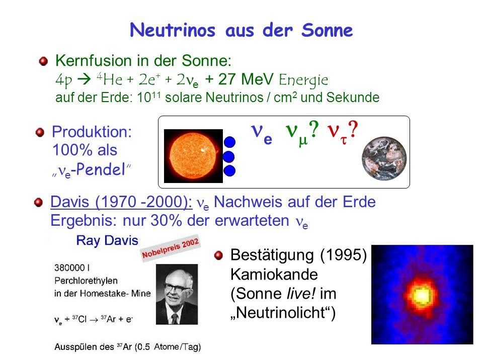 """Neutrinos aus der Sonne Kernfusion in der Sonne: 4p  4 He + 2e + + 2 e + 27 MeV Energie auf der Erde: 10 11 solare Neutrinos / cm 2 und Sekunde Produktion: 100% als """" e - Pendel e     Davis (1970 -2000): e Nachweis auf der Erde Ergebnis: nur 30% der erwarteten e Bestätigung (1995) Kamiokande (Sonne live."""