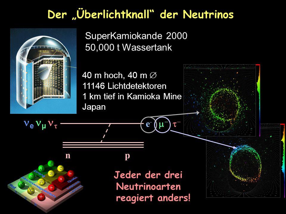 "Jeder der drei Neutrinoarten reagiert anders! Der ""Überlichtknall"" der Neutrinos e µ  d u d e -     u u d W- n pW- n p SuperKamiokande 2000 50,"