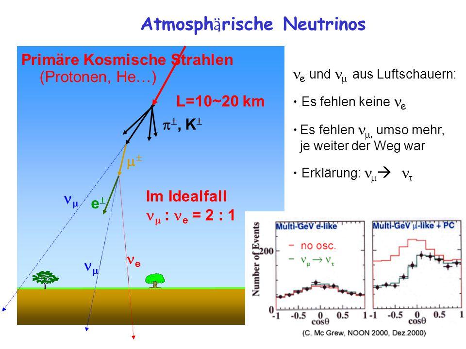  , K  ee  e   (Protonen, He…) L=10~20 km Primäre Kosmische Strahlen Im Idealfall  : e = 2 : 1 Atmosph ä rische Neutrinos e und  aus Luftschauern: Es fehlen keine e Es fehlen   umso mehr, je weiter der Weg war Erklärung:    