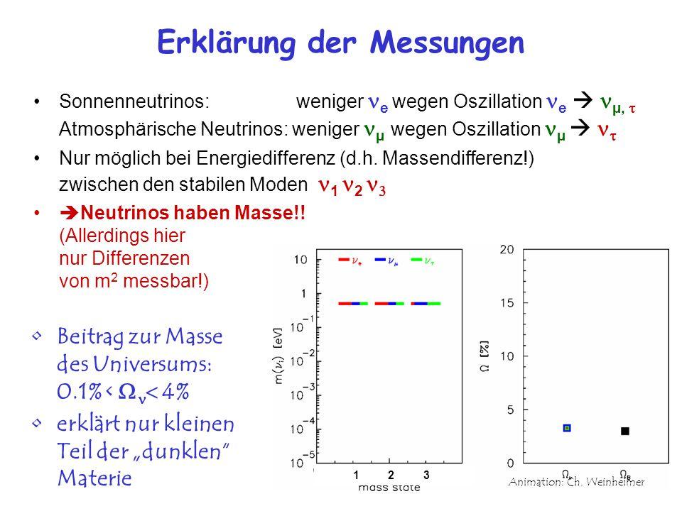 Erklärung der Messungen Sonnenneutrinos: weniger e wegen Oszillation e  µ,  Atmosphärische Neutrinos: weniger µ wegen Oszillation µ   Nur möglich