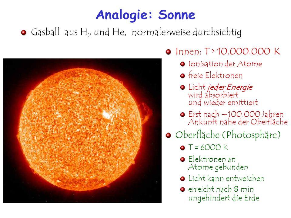 Analogie: Sonne Innen: T > 10.000.000 K Ionisation der Atome freie Elektronen Licht jeder Energie wird absorbiert und wieder emittiert Erst nach ~100.000 Jahren Ankunft nahe der Oberfläche Oberfläche (Photosphäre) T = 6000 K Elektronen an Atome gebunden Licht kann entweichen erreicht nach 8 min ungehindert die Erde Gasball aus H 2 und He, normalerweise durchsichtig