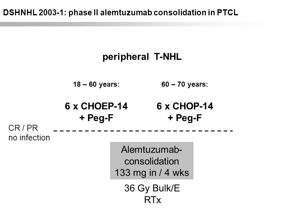DSHNHL Trial 2003-1 CR / PR no infection peripheral T-NHL 18 – 60 years: 6 x CHOEP-14 + Peg-F Alemtuzumab- consolidation 133 mg in / 4 wks 36 Gy Bulk/